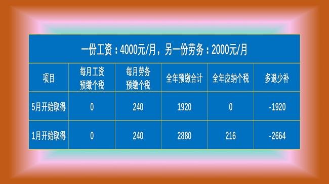 <a href='http://www.pinyuzixun.cn/xwzx/xyzx/' target='_blank'><u>税务筹划</u></a>失败案例解析
